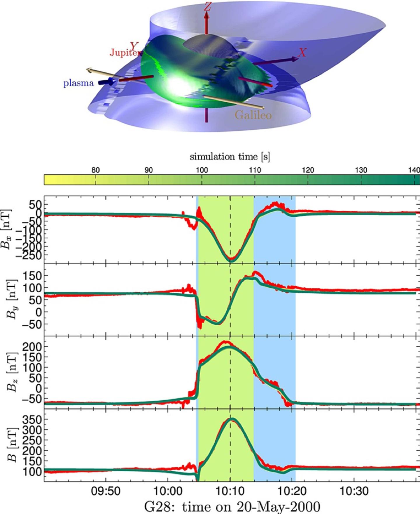 Prof Dr Joachim Saur Galileo Space Probe Diagram Comparison Between Measurements By The Nasa Spacecraft Near Ganymede